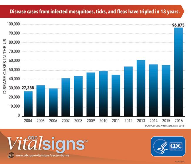 Graph showing increase in disease cases from mosquitoes ticks and fleas